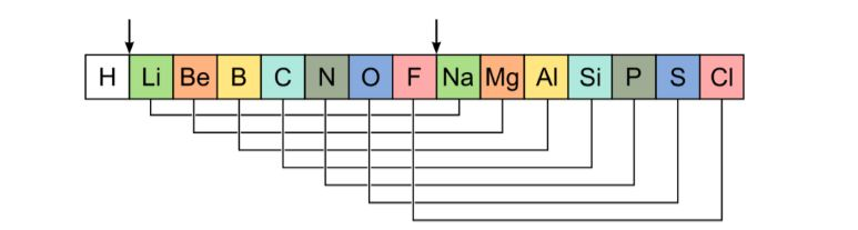 Explain The Newlands Law Of Octaves Bfuvwubb Chemistry