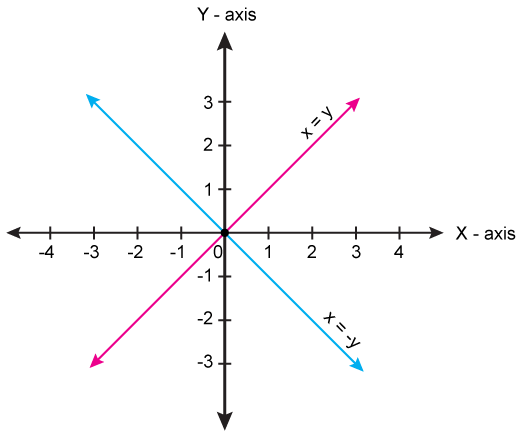 draw the group line y x and y x on same graph to shade