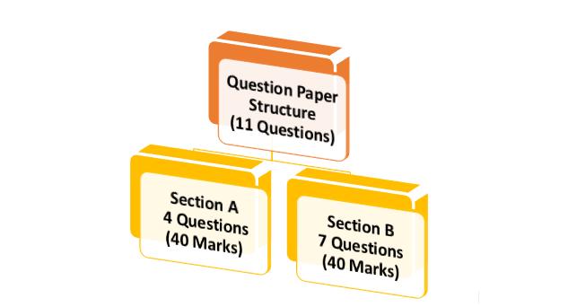 Icse class 10 maths board paper analysis 2019