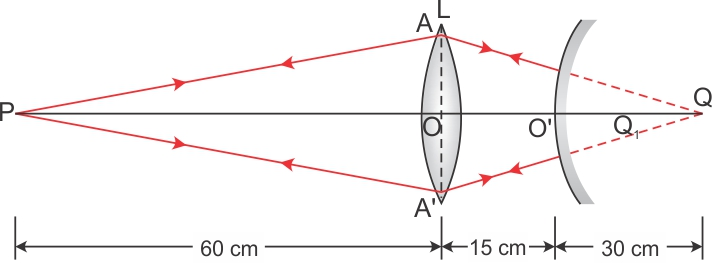 a covex lens of focal length 20cm is placed coaxially with a