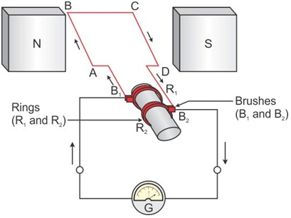 How Does Electric Generator Work In Brief Physics Topperlearning Com 7zo8gprr