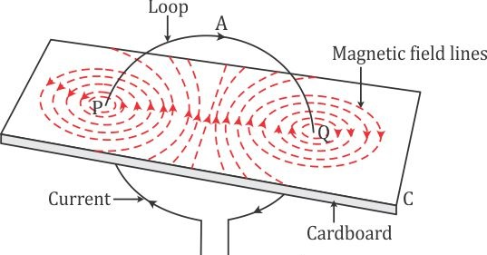 three magnetic field lines of a loop carrying current