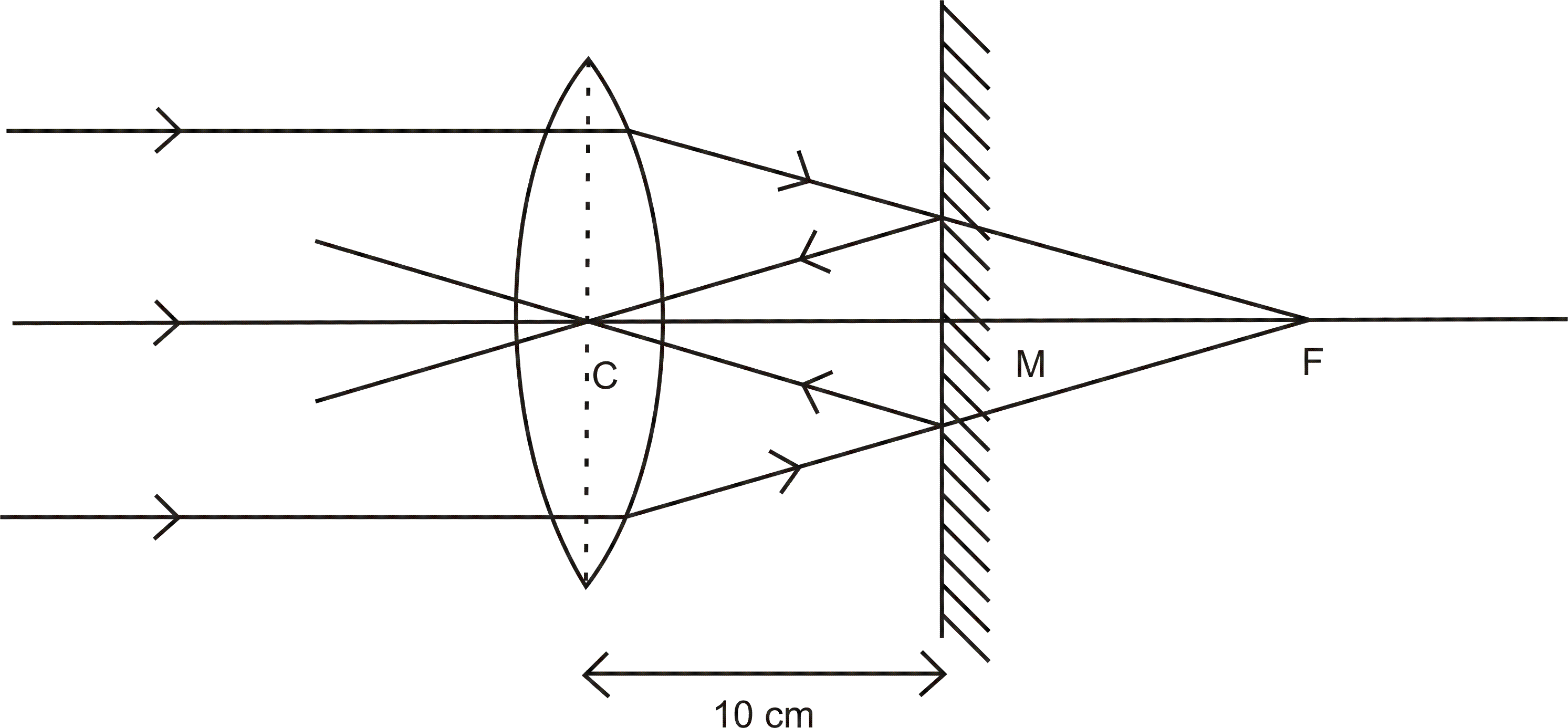 The distance between a convex lens and a plane mirror is 10 cmthe the parallel rays incident on the convex lens converge at the focusf of the lens at the mirror after reflection forms an image at the optical centre of pooptronica Choice Image