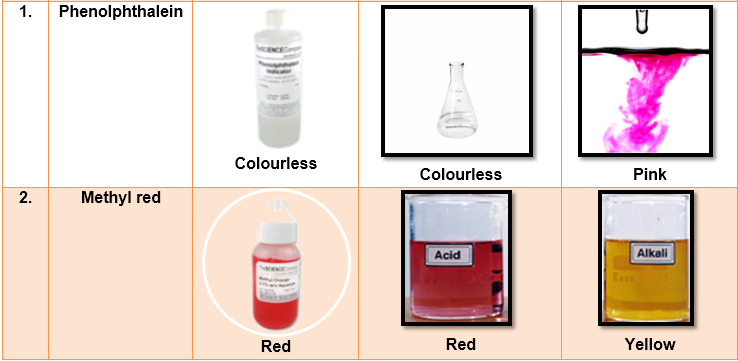 Colour Of Phenolphthalein And Methyl Orange In Acidic And Basic And Neutral Medium Chemistry Topperlearning Com Sj0qicww,Pantone Color Of The Year 2019 Hex Code