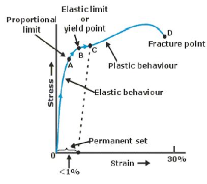 Properties Of Solids And Liquids Physics Neet Class