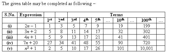 Ncert Solutions Cbse Class 7 Mathematics Chapter - Algebraic Expressions