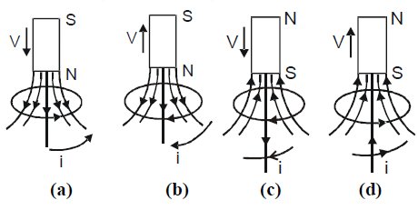NEET Physics - Electromagnetic Induction And Alternating