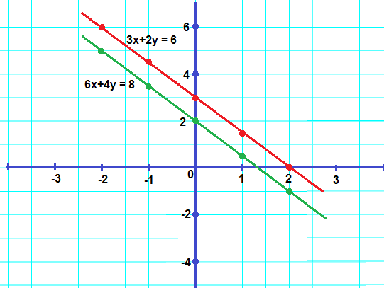 Solve Graphic Method 3x 2y 6 6x 4y 8 3ugzzybb -Mathematics