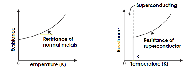 please draw a resistance temperature graph for normal metals as well as for  super conductors also explain some applications of superconductors -  Physics - TopperLearning.com   j71pmxx