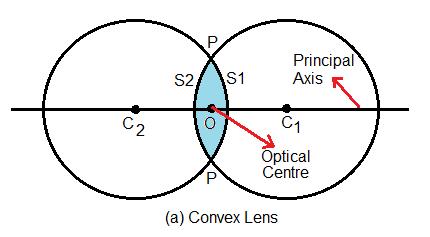 define radius of curvature 3eqsypss -Physics - TopperLearning com