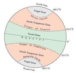explain the various heat zones of the earth with the help of