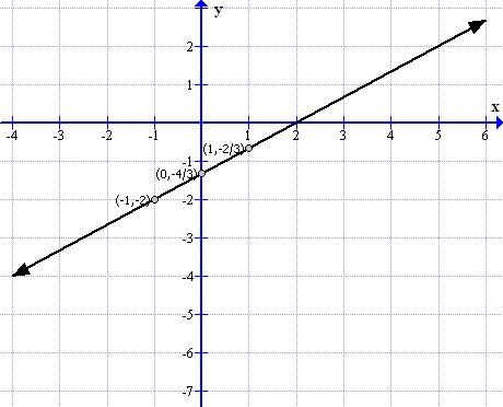 Selina Solutions Icse Class 9 Mathematics Chapter - Coordinate Geometry