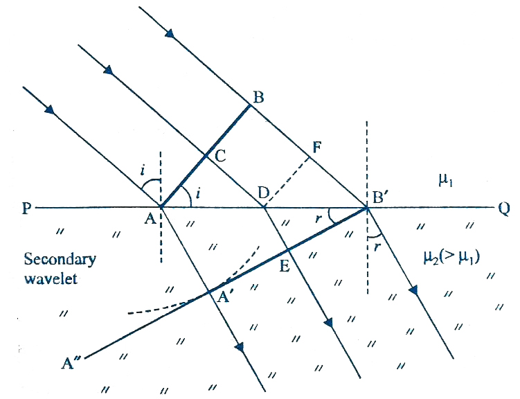 Explain With The Help Of A Diagram The Refraction Of A Plane