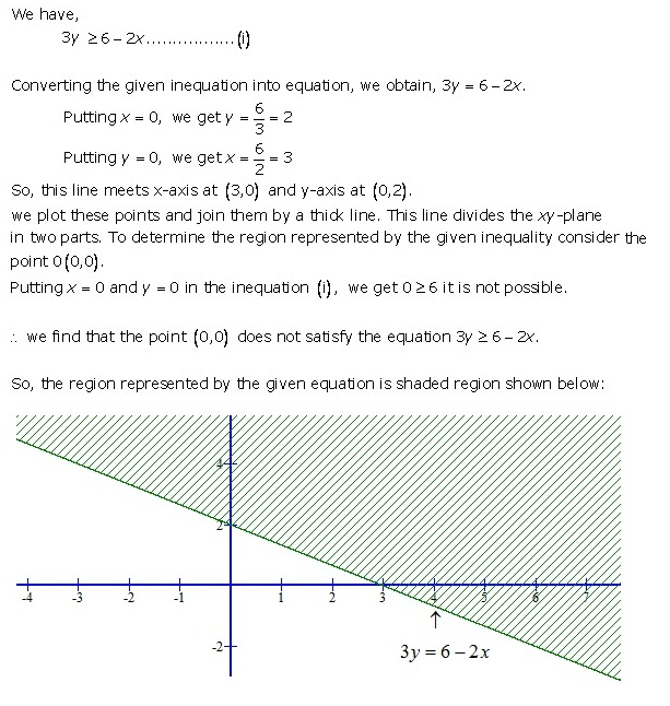 Rd-sharma Solutions Cbse Class 11-science Mathematics Chapter - Linear Inequations