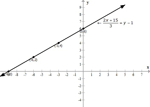 Selina Solutions Icse Class 9 Mathematics Chapter - Graphical Solution Solution Of Simultaneous Linear Equations Graphically